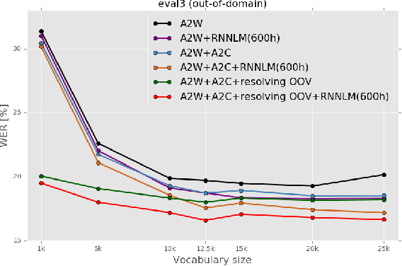 Figure 4 for Improving OOV Detection and Resolution with External Language Models in Acoustic-to-Word ASR