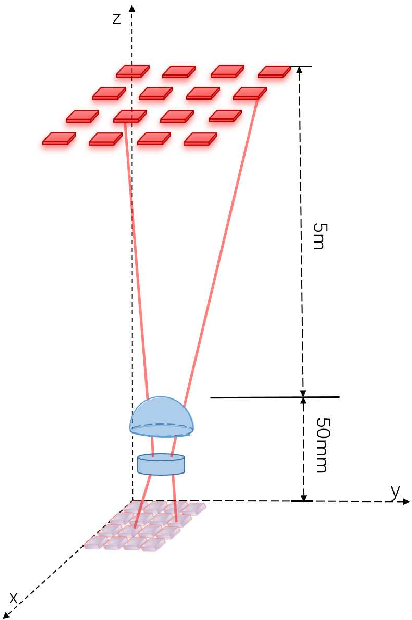 Figure 1 for Channel Modeling and Signal Processing for Array-based Visible Light Communication System in Misalignment