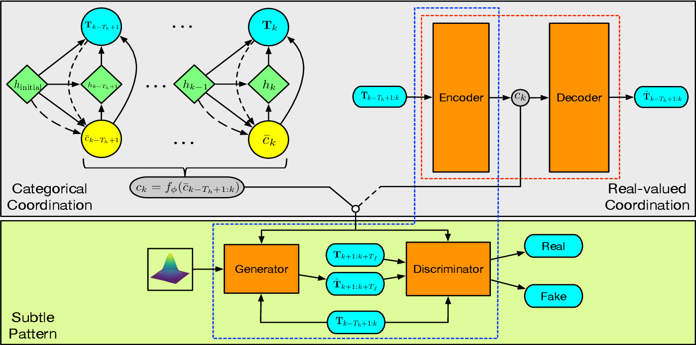 Figure 2 for Coordination and Trajectory Prediction for Vehicle Interactions via Bayesian Generative Modeling