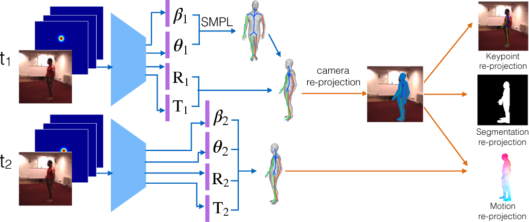 Figure 1 for Self-supervised Learning of Motion Capture