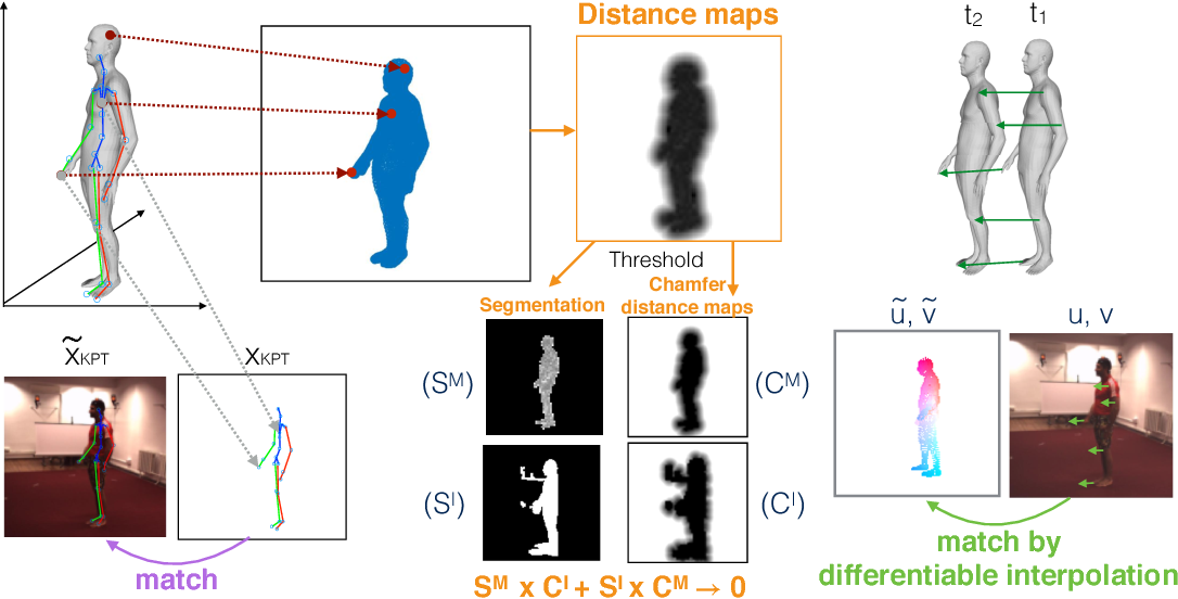 Figure 3 for Self-supervised Learning of Motion Capture