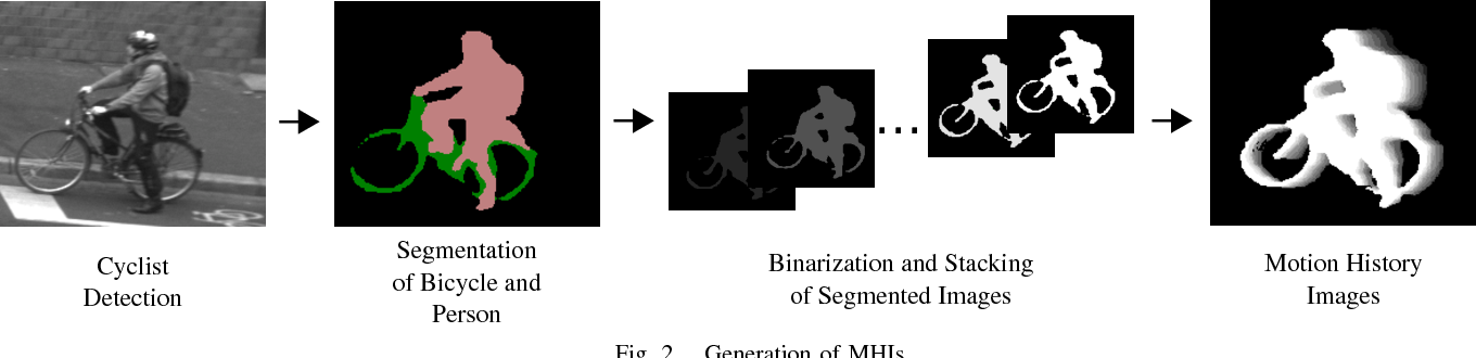 Figure 2 for Early Start Intention Detection of Cyclists Using Motion History Images and a Deep Residual Network