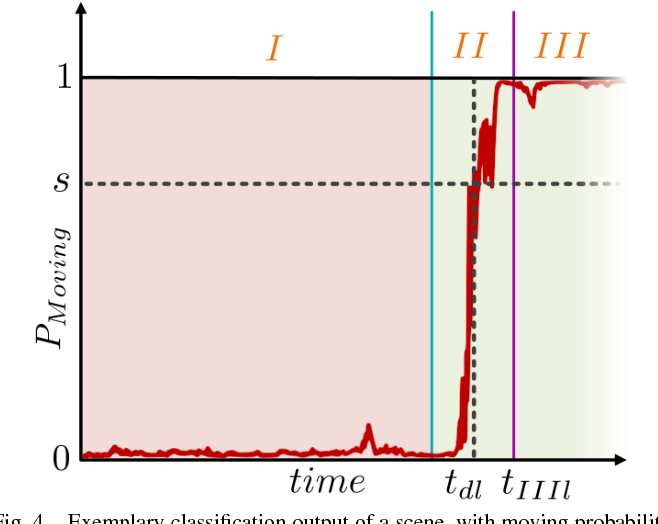 Figure 4 for Early Start Intention Detection of Cyclists Using Motion History Images and a Deep Residual Network