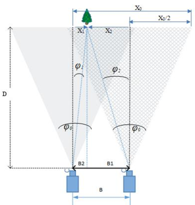 Figure 1 from Implementation of Stereo Vision Semi-Global
