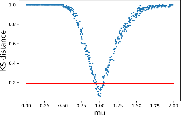 Figure 1 for Calibrating Over-Parametrized Simulation Models: A Framework via Eligibility Set