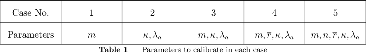 Figure 2 for Calibrating Over-Parametrized Simulation Models: A Framework via Eligibility Set