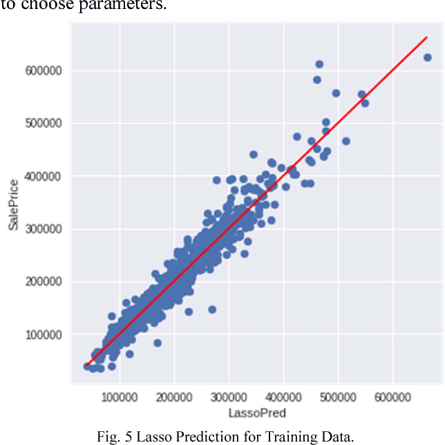 A hybrid regression technique for house prices prediction
