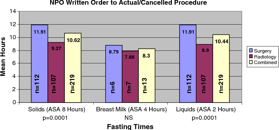 Figure 2 from Pediatric fasting times before surgical and