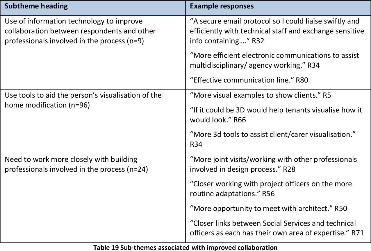 PDF] The development of a design and construction process protocol