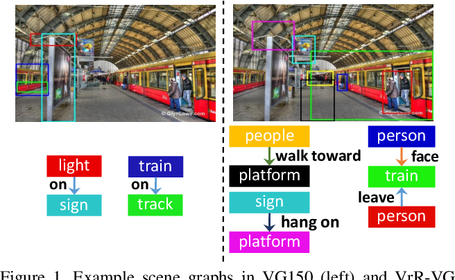 Figure 1 for Rethinking Visual Relationships for High-level Image Understanding