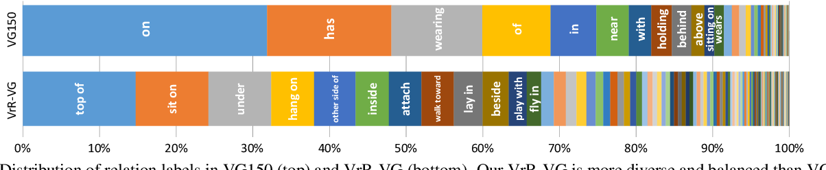 Figure 3 for Rethinking Visual Relationships for High-level Image Understanding
