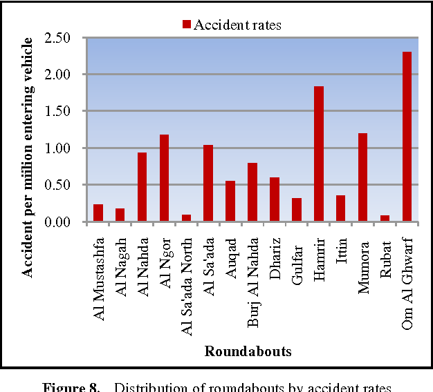 PDF] Analysis and assessment of accident characteristics: case study