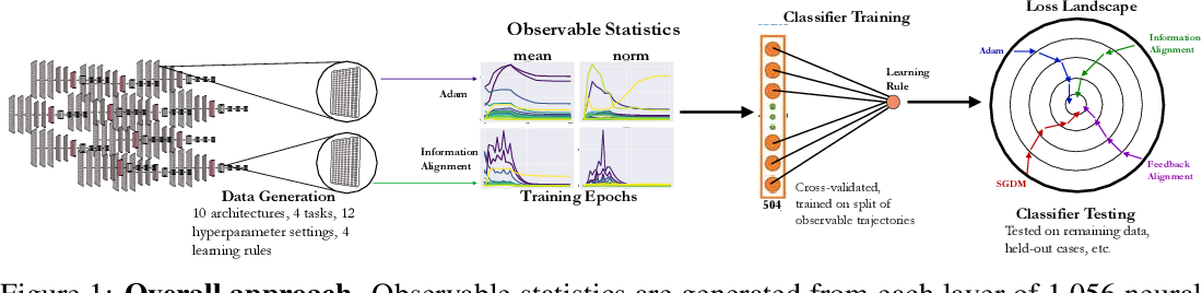 Figure 1 for Identifying Learning Rules From Neural Network Observables