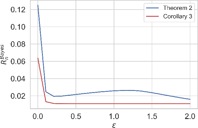 Figure 1 for Local Differential Privacy Is Equivalent to Contraction of $E_γ$-Divergence