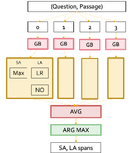 Figure 1 for Ensembling Strategies for Answering Natural Questions