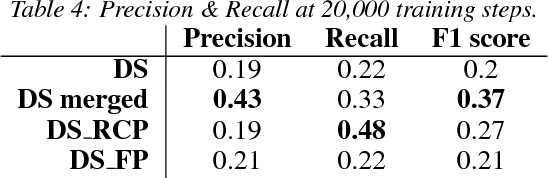 Figure 3 for False Positive and Cross-relation Signals in Distant Supervision Data