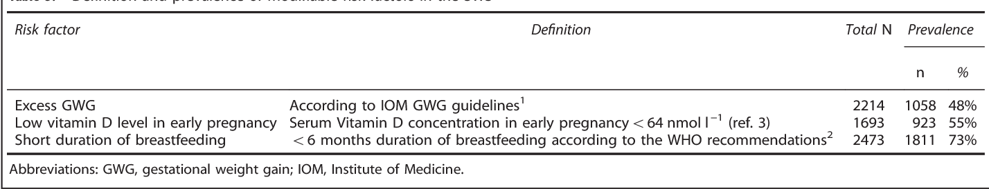 Modifiable risk factors of maternal postpartum weight