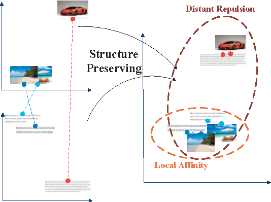 Figure 1 for Unsupervised Cross-Media Hashing with Structure Preservation