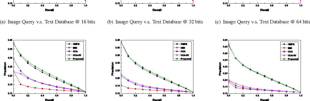 Figure 3 for Unsupervised Cross-Media Hashing with Structure Preservation