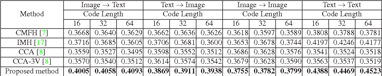 Figure 4 for Unsupervised Cross-Media Hashing with Structure Preservation