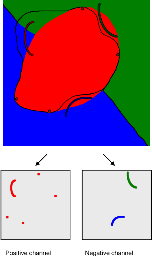Figure 4 for Interactive Full Image Segmentation
