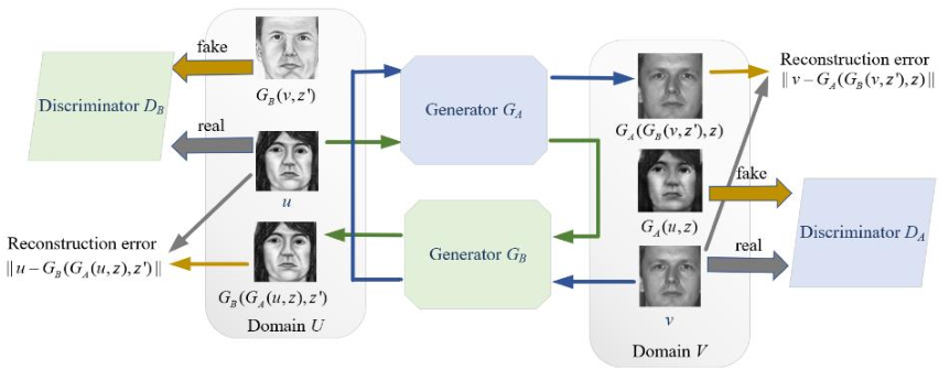 Figure 3 for One to Multiple Mapping Dual Learning: Learning Multiple Sources from One Mixed Signal