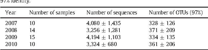 Table 1 Summary of the atmospheric deposition samples analyzed in this study. Mean and standard deviation are indicated for the number of sequences and number of OTUs at 97% identity.