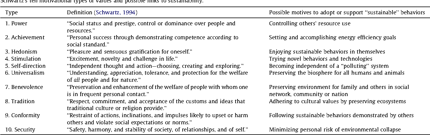Developing sustainability-oriented values: Insights from households