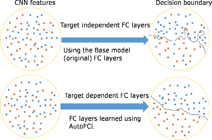 Figure 1 for AutoFCL: Automatically Tuning Fully Connected Layers for Transfer Learning