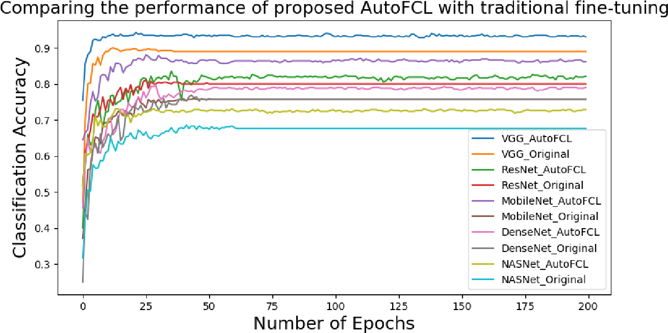 Figure 3 for AutoFCL: Automatically Tuning Fully Connected Layers for Transfer Learning