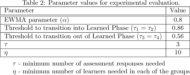 Figure 4 for Design and Evaluation of a Tutor Platform for Personalized Vocabulary Learning
