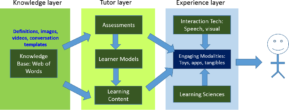 Figure 1 for Design and Evaluation of a Tutor Platform for Personalized Vocabulary Learning