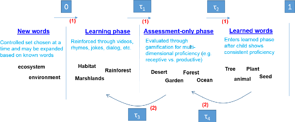 Figure 3 for Design and Evaluation of a Tutor Platform for Personalized Vocabulary Learning