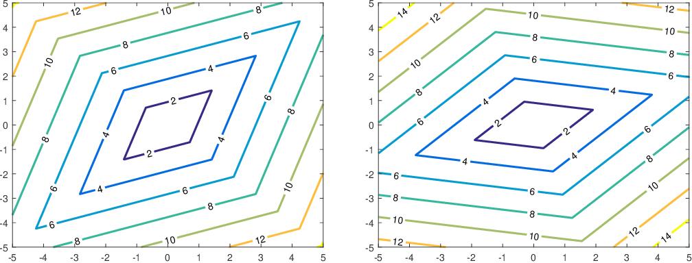 Figure 3 for A Primer on Coordinate Descent Algorithms