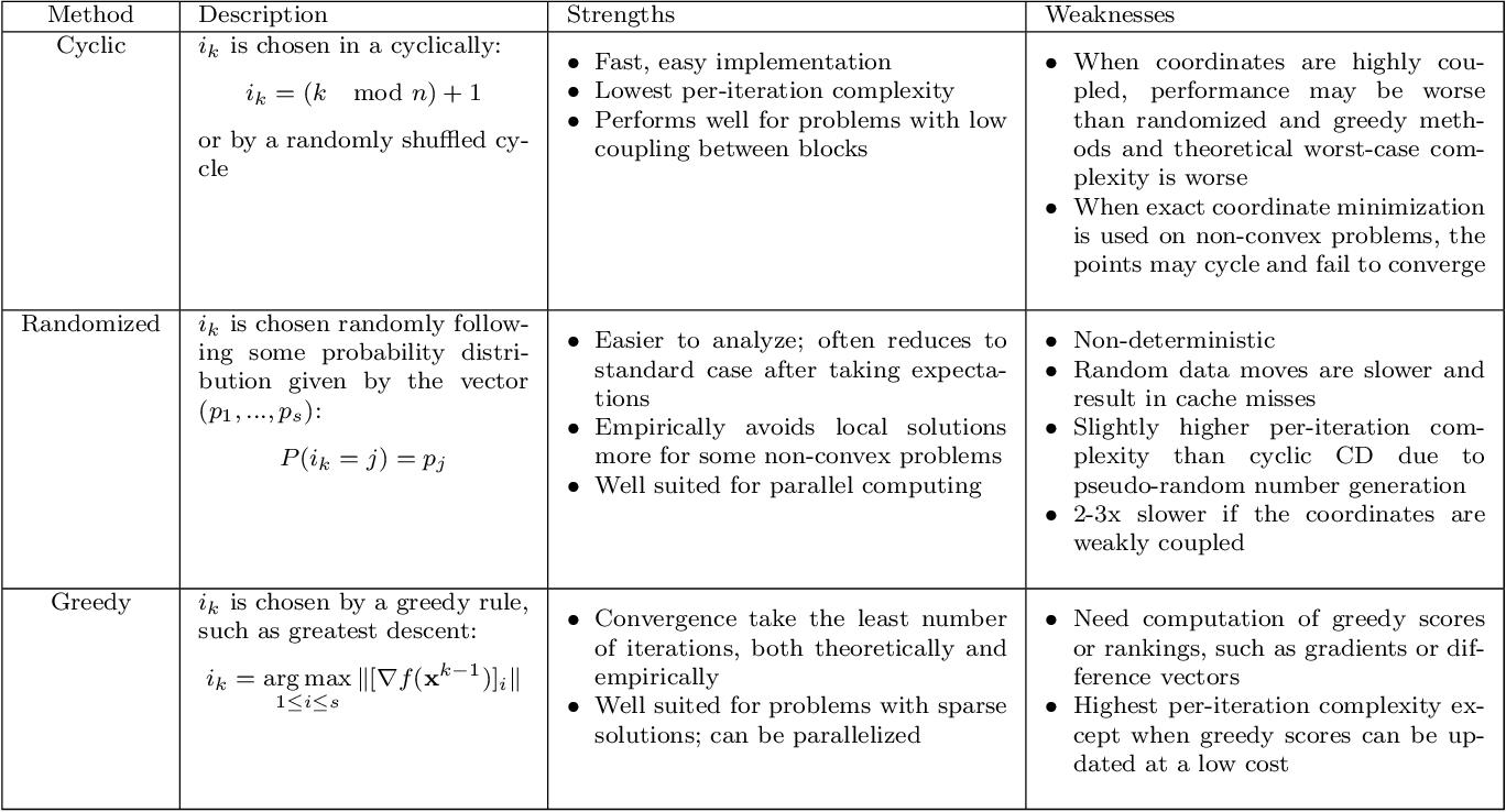 Figure 2 for A Primer on Coordinate Descent Algorithms