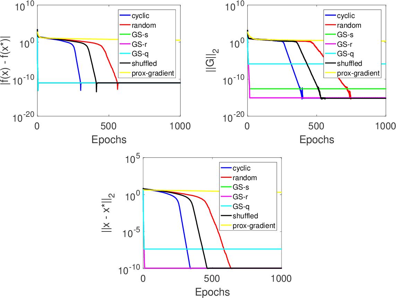 Figure 4 for A Primer on Coordinate Descent Algorithms