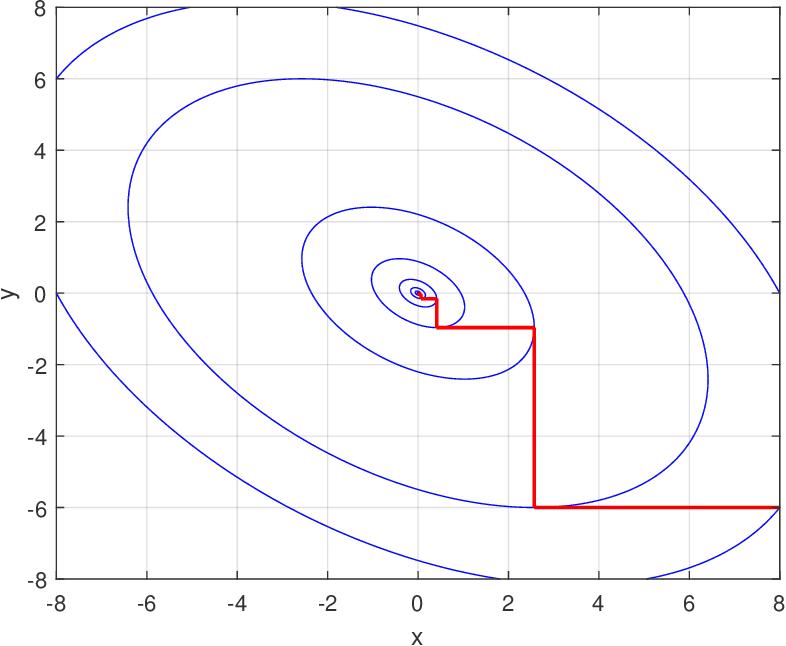 Figure 1 for A Primer on Coordinate Descent Algorithms