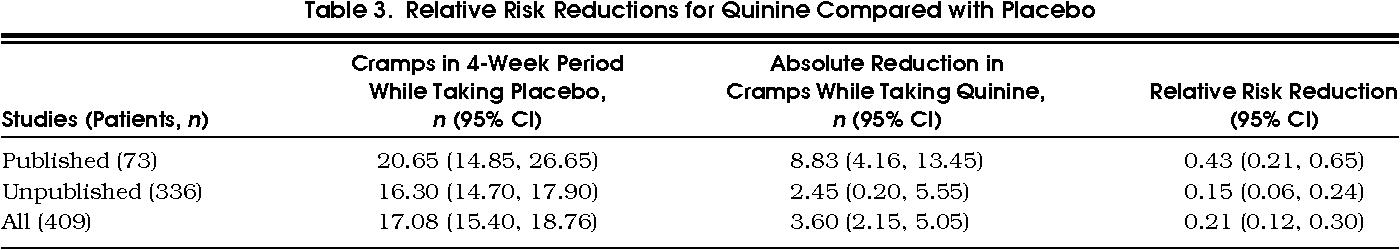 Quinine for nocturnal leg cramps - Semantic Scholar