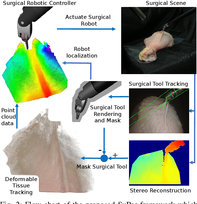 Figure 2 for SuPer: A Surgical Perception Framework for Endoscopic Tissue Manipulation with Surgical Robotics