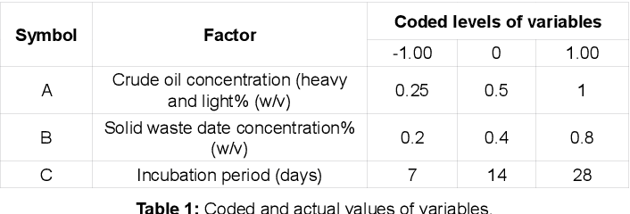 Table 1 from Optimization of Libyan Crude Oil Biodegradation by