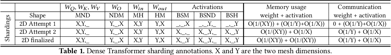 Figure 2 for GSPMD: General and Scalable Parallelization for ML Computation Graphs