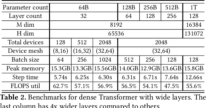Figure 4 for GSPMD: General and Scalable Parallelization for ML Computation Graphs