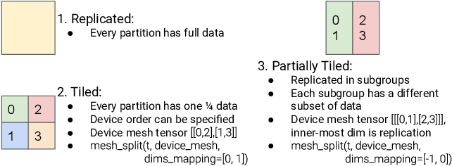 Figure 1 for GSPMD: General and Scalable Parallelization for ML Computation Graphs