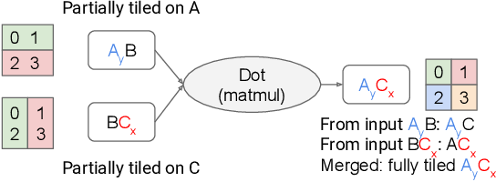 Figure 3 for GSPMD: General and Scalable Parallelization for ML Computation Graphs