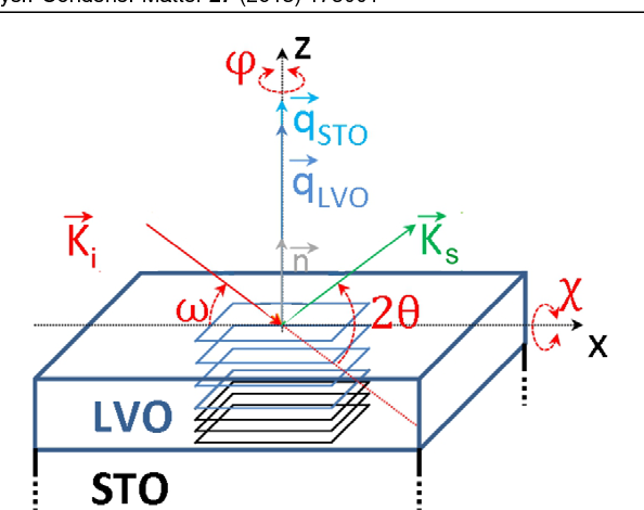 Figure 1 from Structural analysis of strained LaVO3 thin films ...