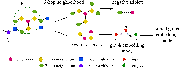 Figure 1 for Structure Aware Negative Sampling in Knowledge Graphs