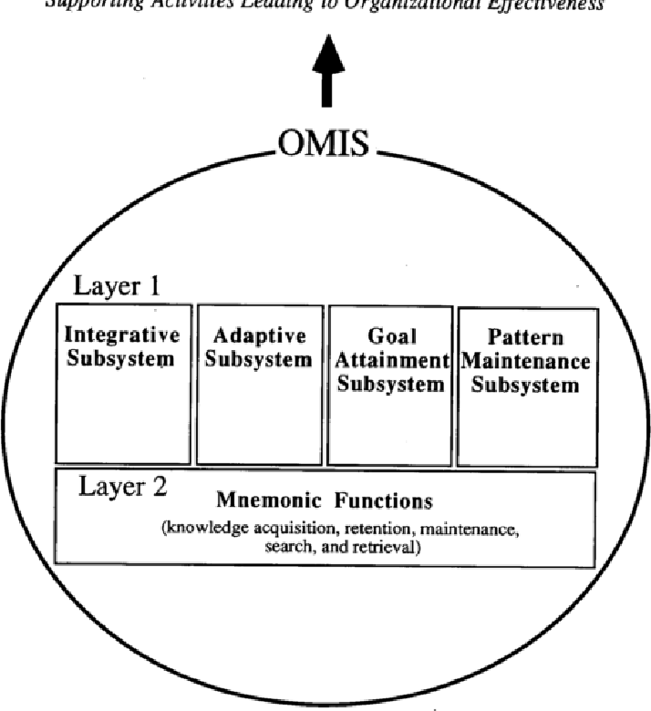 INFORMATION SYSTEMS AND ORGANIZATIONAL MEMORY: A LITERATURE