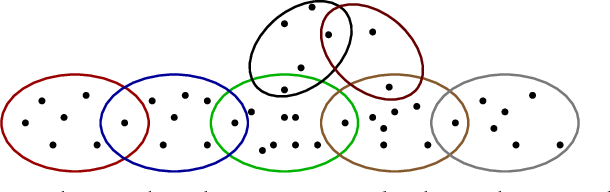 Figure 1 for Curvature of Hypergraphs via Multi-Marginal Optimal Transport