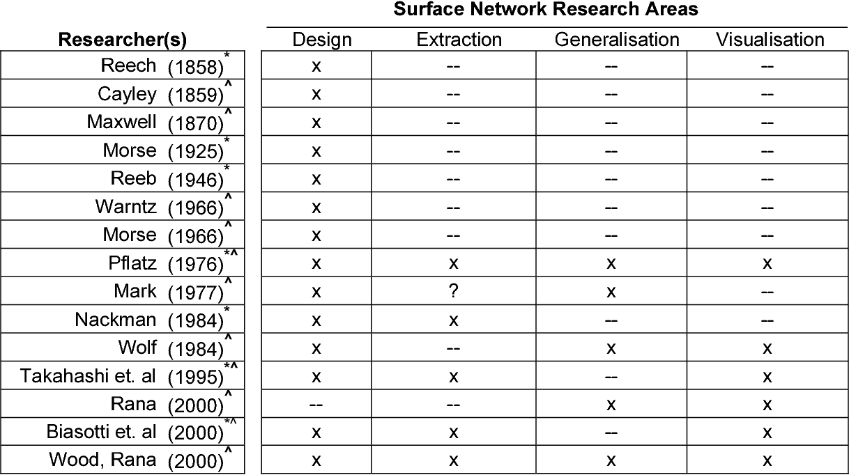 Figure 2 for Surface Networks