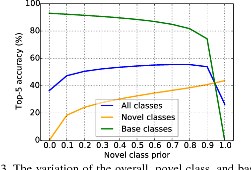Figure 4 for Low-Shot Learning from Imaginary Data